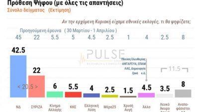 Δημοσκόπηση Pulse: Προβάδισμα άνω των 20 μονάδων για τη ΝΔ έναντι του ΣΥΡΙΖΑ