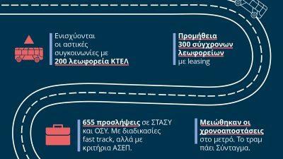 Κώστας Καραμανλής : Σχέδιο δράσης για τα μέσα μαζικής μεταφοράς