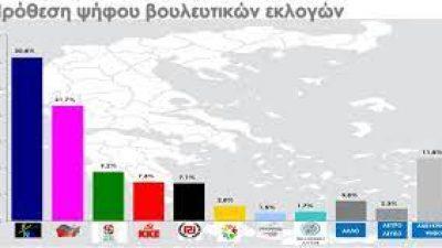 Δημοσκόπηση κόλαφος  οδηγεί σε εκλογές